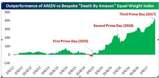 Safeway Stock Price Chart Amazons Victims These Stocks Have Lost 70 Billion So Far