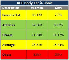 Body Fat Percentage Women Google Search Five 1 Fitness Body