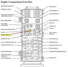 1991 jeep wrangler fuse box diagram 1991 jeep yj fuse box diagram 1999 jeep wrangler fuse box diagram at 98 Jeep Wrangler Fuse Box Diagram