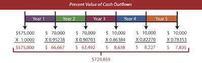 What Is Cash Outflows Evaluation Of Long Term Projects Principlesofaccounting Com