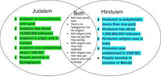 Similarities Between Islam And Christianity Venn Diagram Judaism And Christianity Venn Diagram