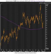 Financial Stocks Flash Buy Signals During Market Pullback