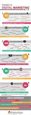 career in digital marketing scope in digital marketing infographic on digital marketing