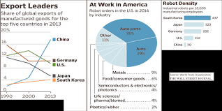 Robots And Manufacturing Facts And Figures From The Wall