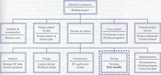 Deliverable Structure Chart Introduction It Development Grist Project Management