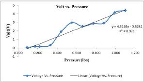Typical Output Voltage Versus Pressure Using Flexiforce A201