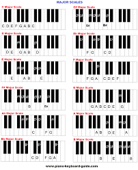 Piano Sharp Notes Chart Piano Music Scales Major Minor Piano Scales