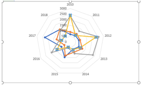 How To Make A Spider Chart Radar Chart Excelchat Excelchat