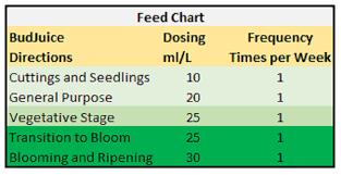 Budjuice 100 Advanced Liquid Micro Organic Fertilizer Nutrients 500ml