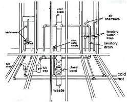 planning out a home plumbing diagram for a medium sized houseplumbing diagram