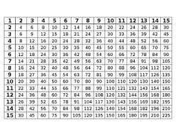 Multiplication Chart Up To 15 Multiplication Chart 1 15