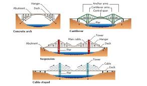 torsion bridge. physics of arch bridges | shear, bend, and torsion \ bridge f