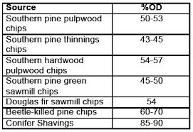 11 R 16 Understanding Oven Dry Weight