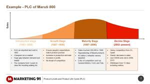 Product Life Cycle Chart Excel Product Life Cycle Stages Of Plc Explained With Examples