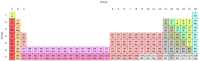 Periodic table for Kids - Kiddle