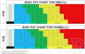 Height Weight Age Chart Female Weight Scale Charts Heymommas Co