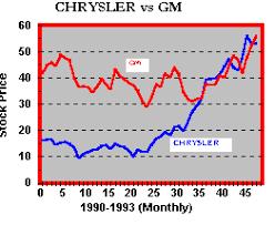 Omurtlak75 Chrysler Stock Prices