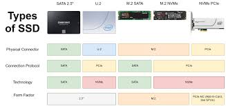 A Chart Of Ssds Coolguides