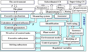 Automatic Control The Diagram Of The Intellectual Self Organized System Of