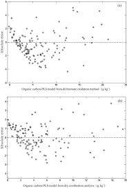 Soil Organic Carbon Determination Using Nirs Evaluation Of
