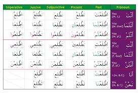 Ver Conjugation Chart Arabic For Non Arabic Speakers Gateway To Arabic Verb