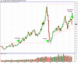 Oil Futures Chart Crude Oil Futures Correction Looks Nearly Done Best Online