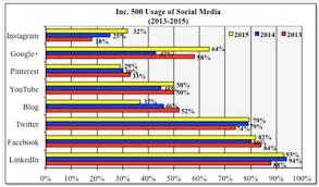 2016 Small Business Social Media Use Umass Dartmouth Chart