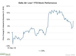 Goldman Sachs Stock Price Chart Delta Air Lines Goldman Sachs Expects It To Outperform