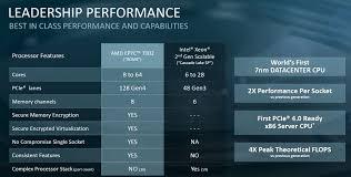 Amd Epyc 7002 V 2nd Generation Intel Xeon Scalable