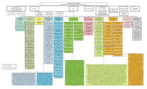 Dhs Org Chart 35 Systematic Cub Scout Org Chart
