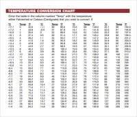 Conversion Chart Celsius To Degrees Graden Celsius En