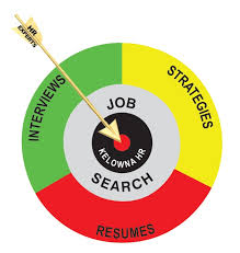 Employment Preparation Services Kelowna Human Resources