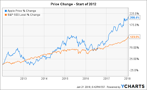 Apple Stock Chart 2018 Apple Hope For A Normal Dividend Hike Apple Inc