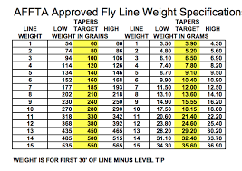 Fly Rod Weight Chart Overlining And Underlining A Fly Rod Fish Untamed