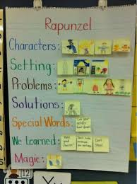 Story Elements Kindergarten Anchor Chart Interactive Anchor Chart Kindergarten Anchor Charts