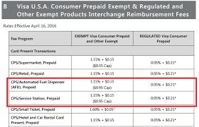 Visa Interchange Chart 2016 Visa Interchange For Swiped Cards Processing Solutions Inc