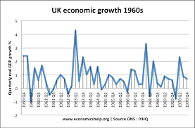 uk devaluation of sterling economics help economic growth 1960s