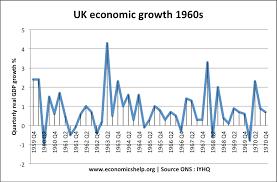 uk devaluation of sterling economics help economic growth 1960s