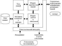 Реферат на тему Экспертные системы Структура экспертных систем  Рисунок 1 1 Структура идеальной экспертной системы