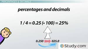Calculating & Converting Percentages, Fractions & Decimals - Video ...