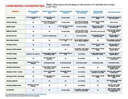 Ca Chart Comparing Universities Chart Canada Allergic Living