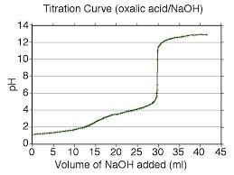 Titration Curve Wikipedia