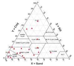 Dplot Triangle Plot