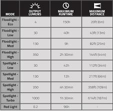 40 True Bike Light Lumens Chart