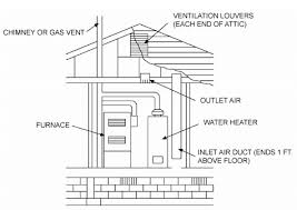 all air from outdoors through ventilated attic see section g2407 6 1