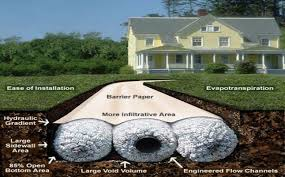 Best  French Drain System Ideas On Pinterest - Exterior drain pipe