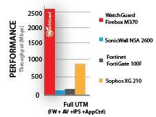 Watchguard Comparison Chart Watchguard Firebox M270 M370 Watchguard Technologies