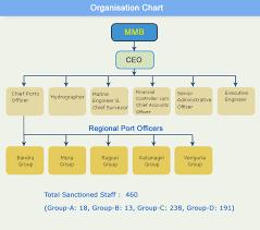 File Mm Organization Chart Jpg Wikipedia