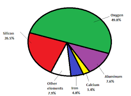 Oxygen Pie Chart Solved Five Elements Make Up 97 9 Of The Mass Of The Human