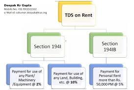 Tds On Rent Under Section 194ib Of Income Tax Taxguru